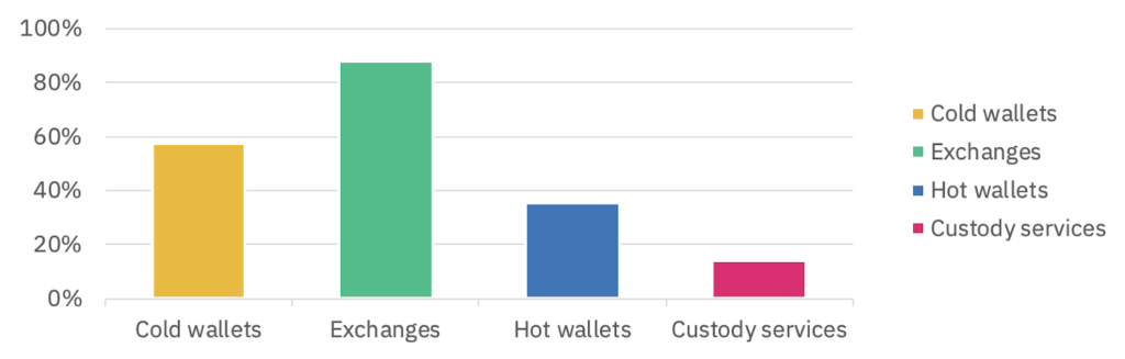 Crypto wallet usage chart