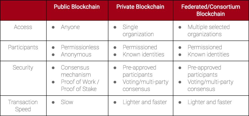different types blockchain networks