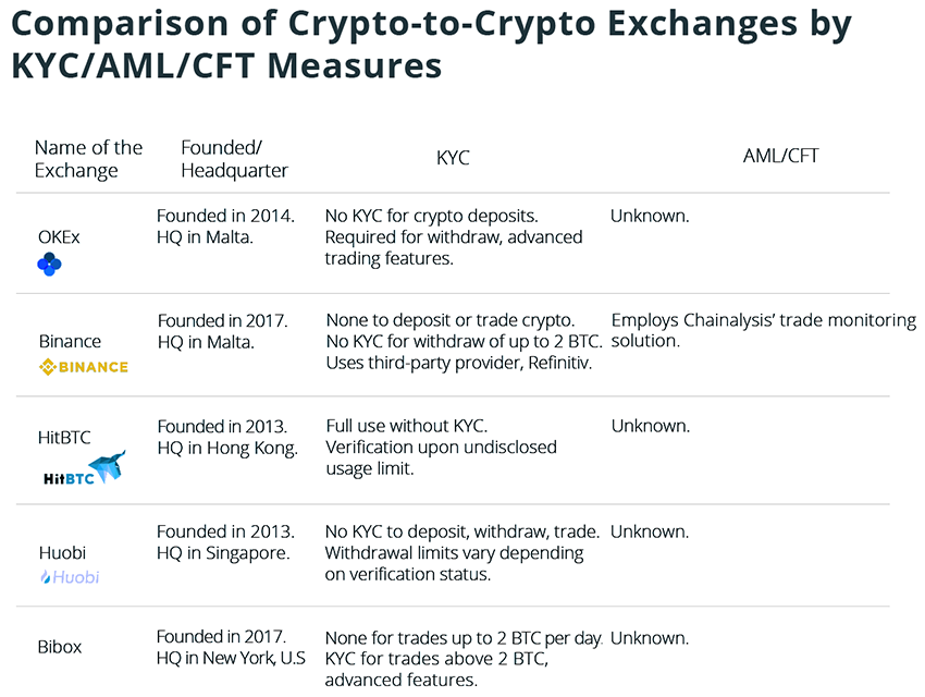 pure cryptocurrency exchange