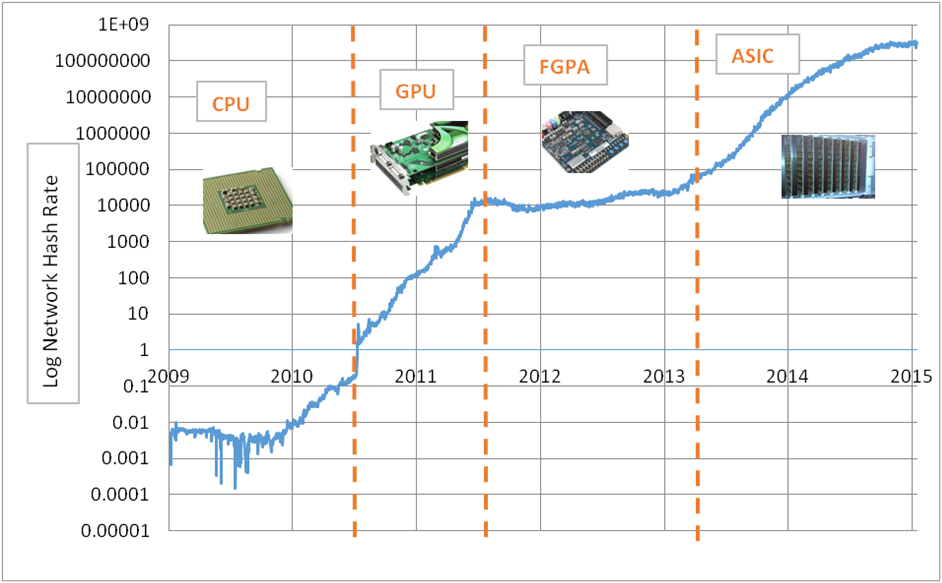 The evolution of bitcoin chips