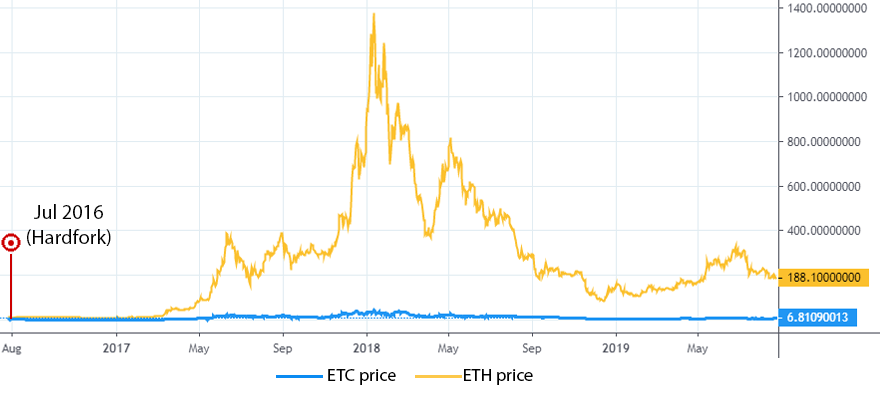 ETC and ETH price charts