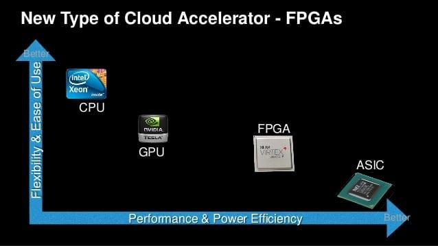 fpga versus cpu power efficiency