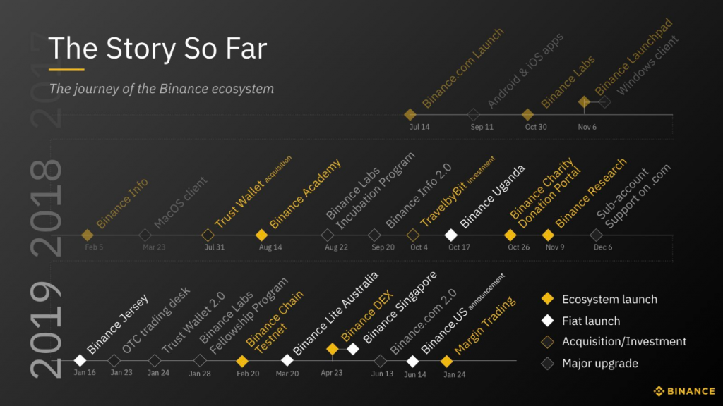 Binance Roadmap