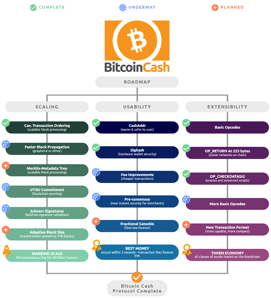 Bitcoin Cash Roadmap