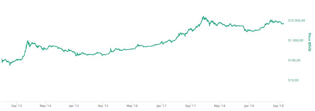 Bitcoin Growth on a Log Scale