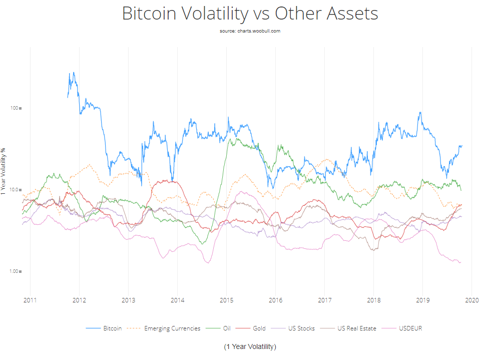 Bitcoin Volatility vs Other Assets