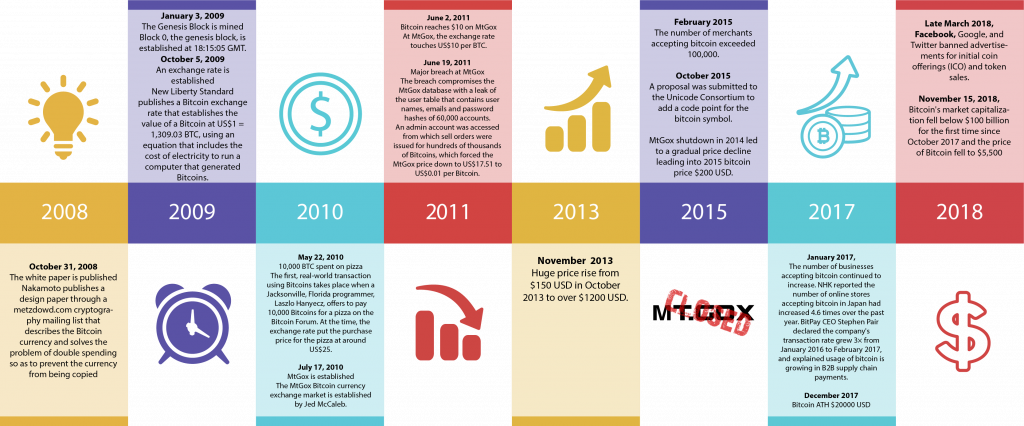 a history of cryptocurrency