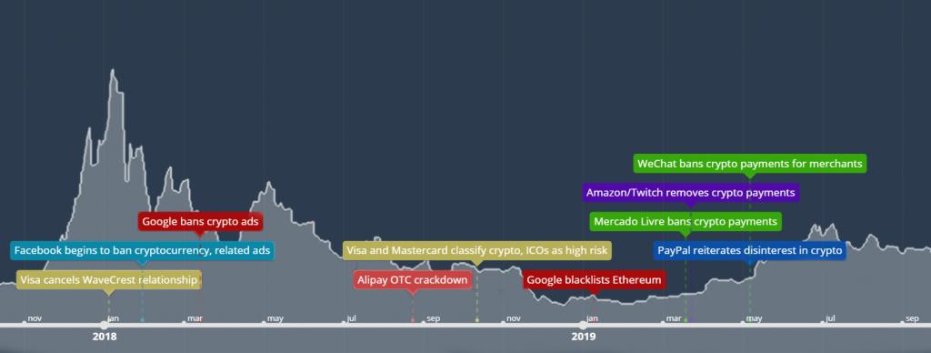 Crypto bans timeline