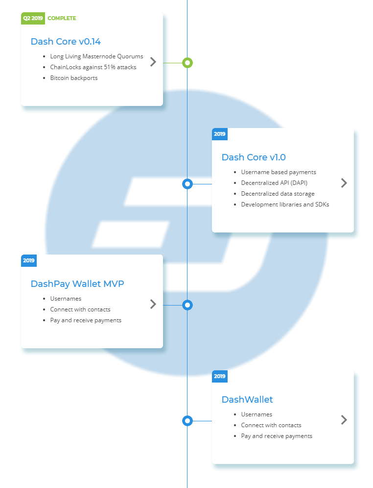 Dash Roadmap
