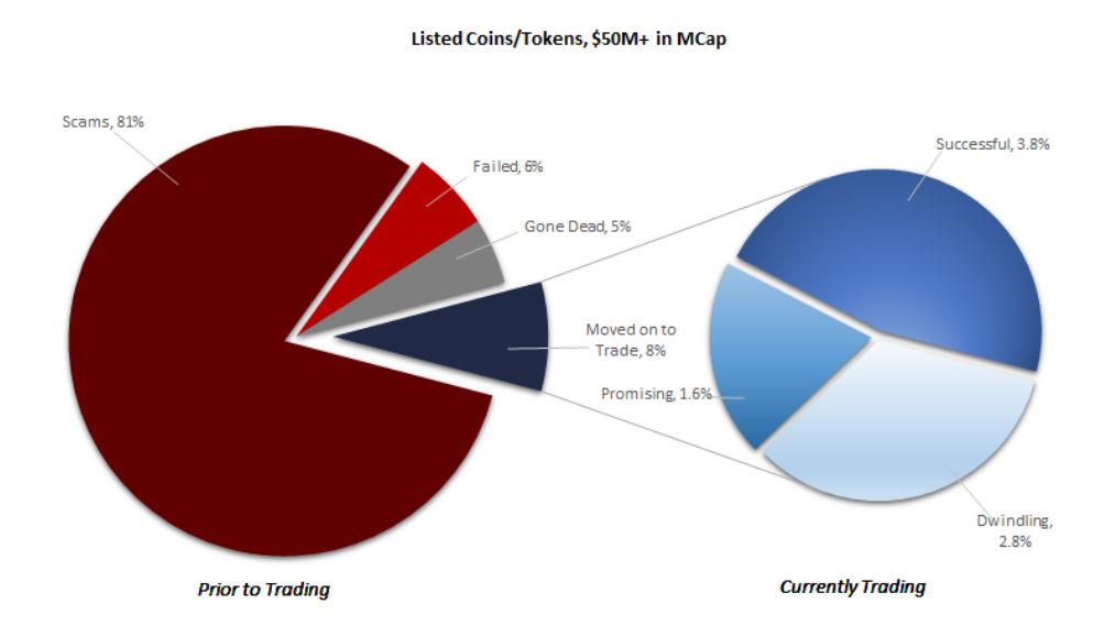Estimates of ICO Scams