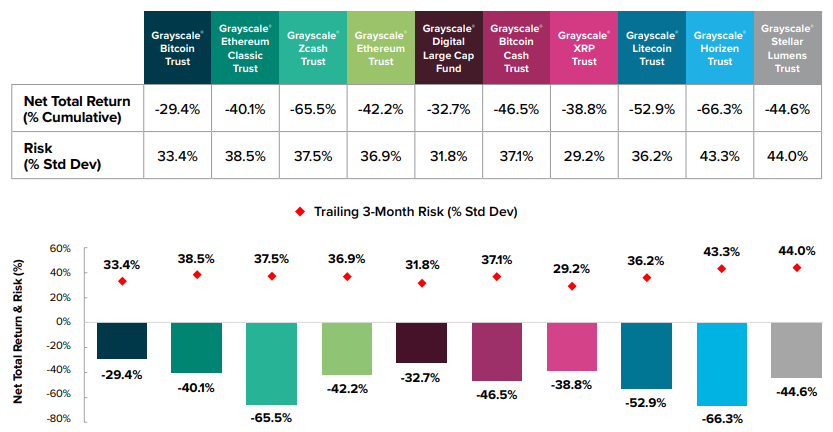 Grayscale Investment Product Performance and Risk 3Q19