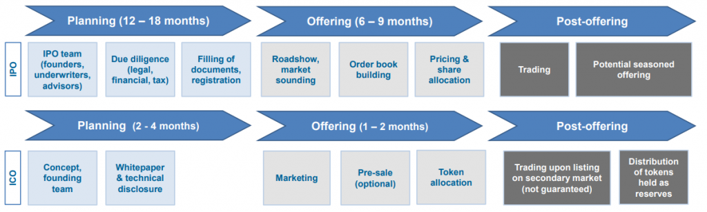 ICO process vs IPO process