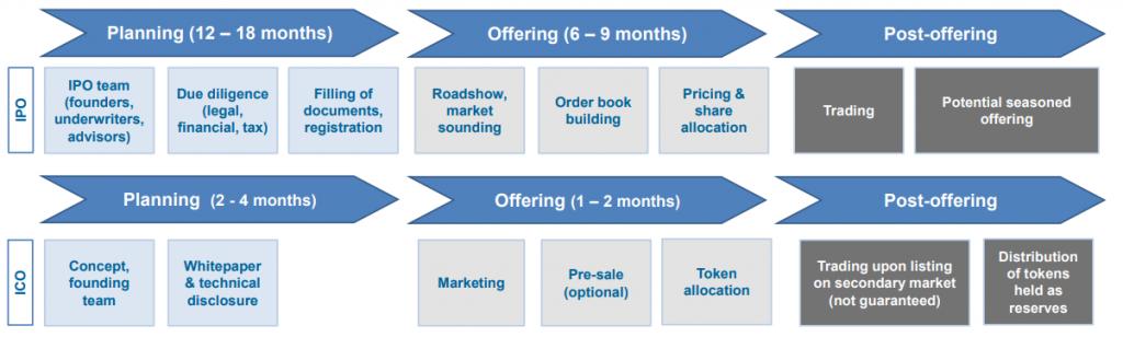 ICO process vs IPO process