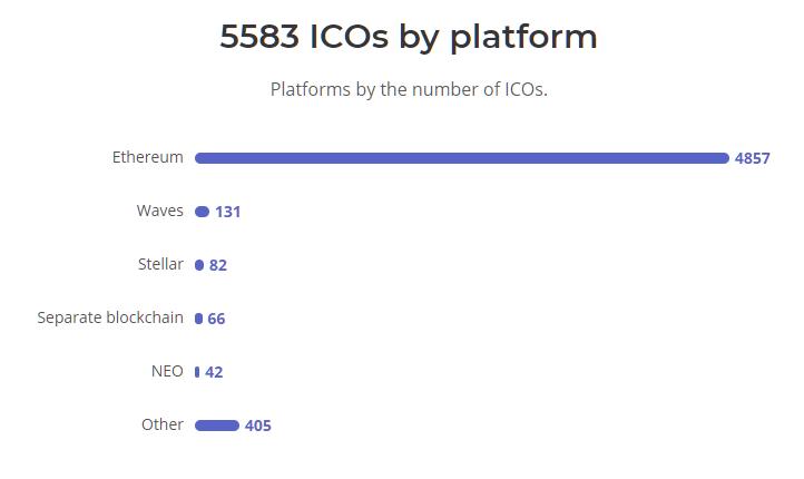 ICOs by platform
