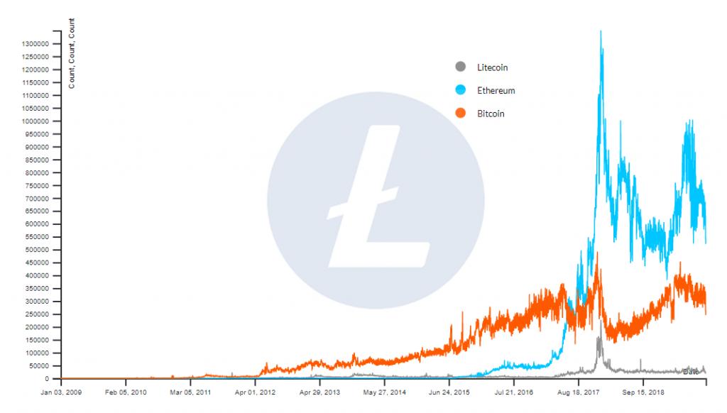 Litecoin transactions
