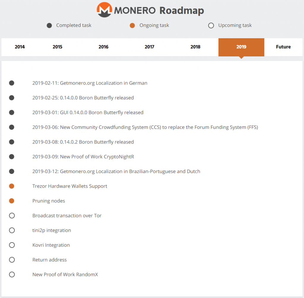 Monero roadmap