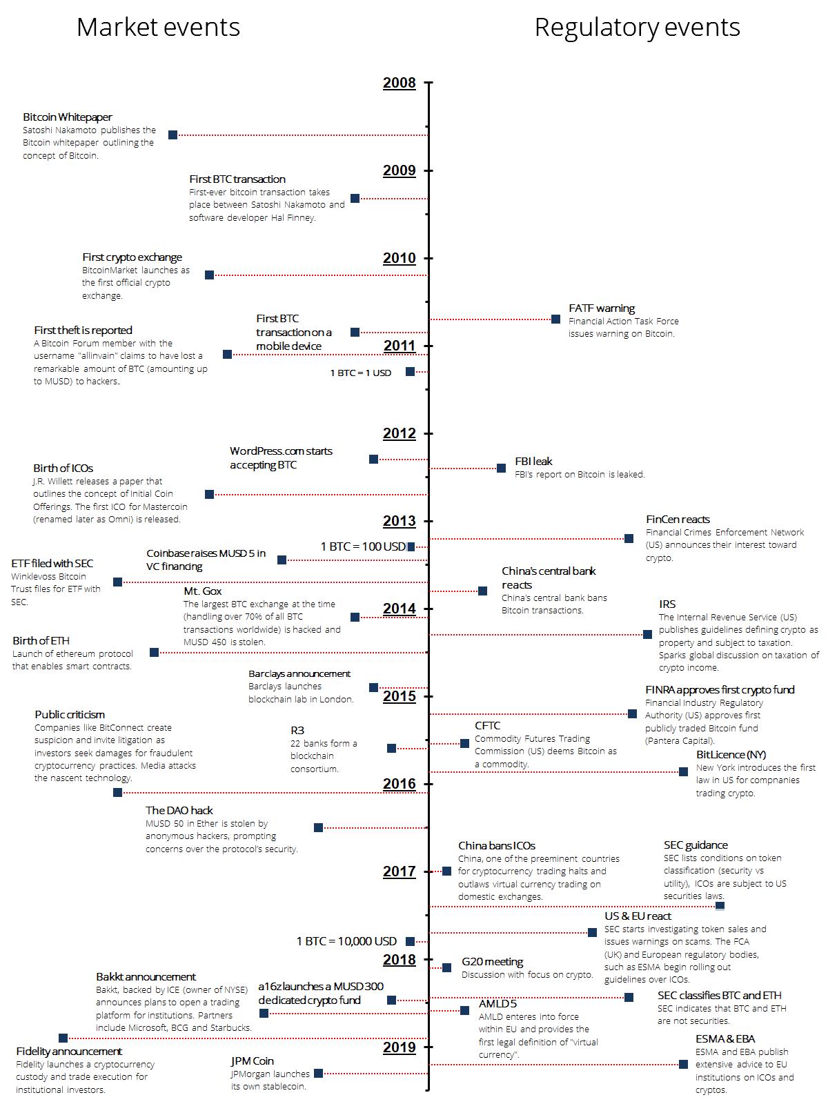 Regulation of Crypto Timeline