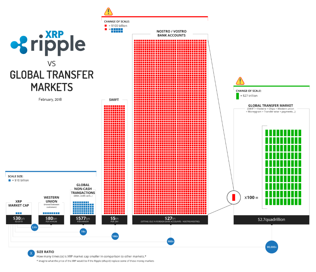 Ripple vs global transfer markets