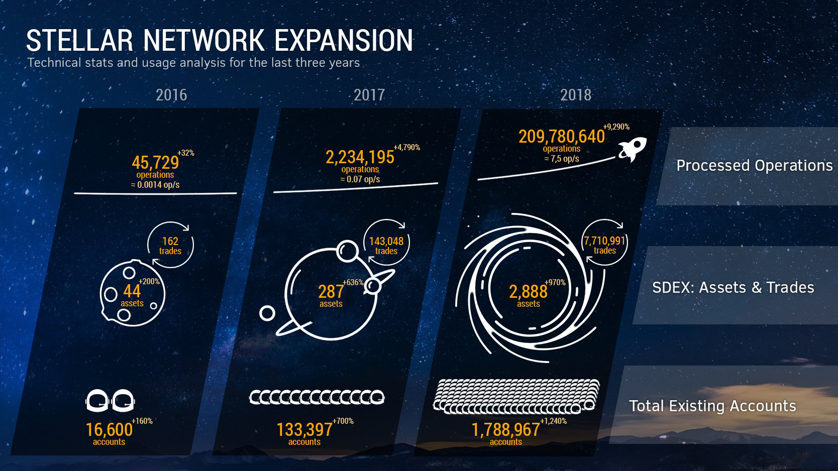 Stellar Network Expansion
