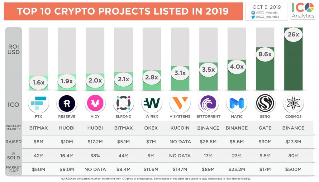 TOP 19 Crypto Projects Listed in 2019