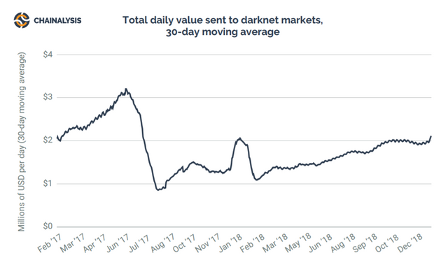 Total daily value sent to Darknet Market