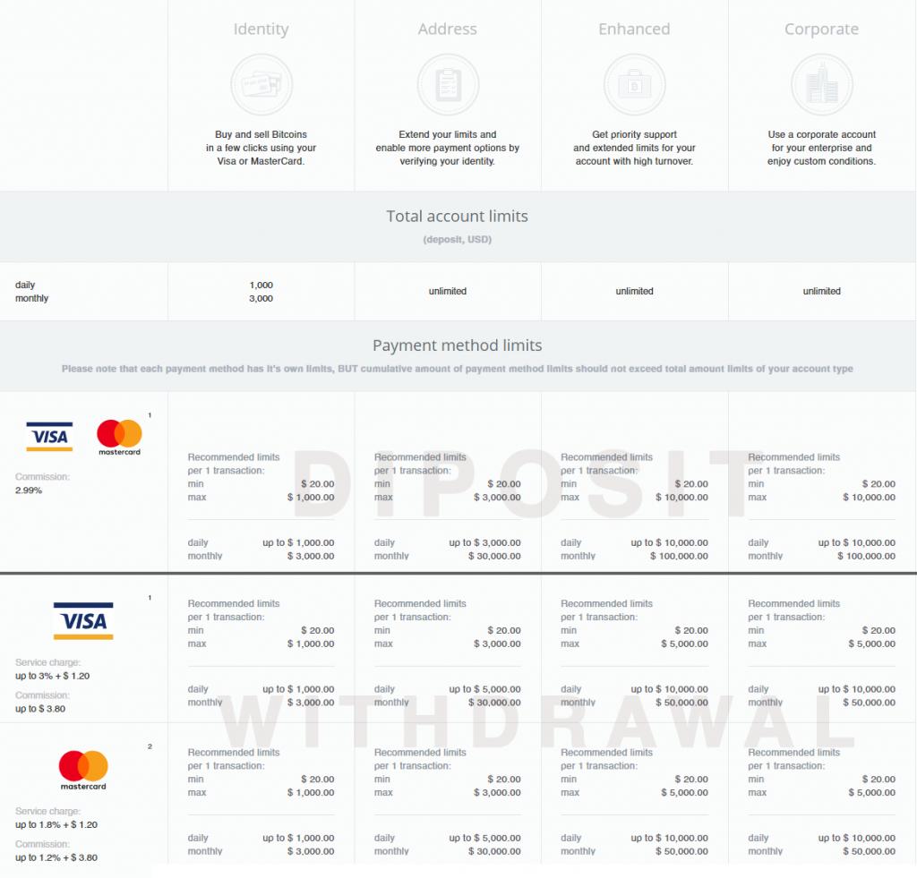 CEXIO Payment Method