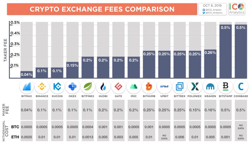 Crypto Exchanges Fees Comparison