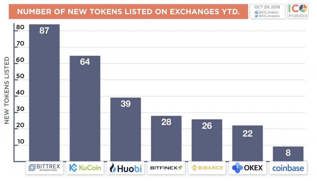 Number of New Tokens Listed on Exchanges YDT