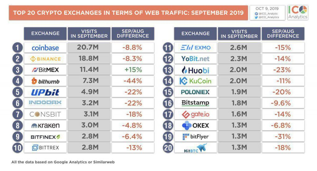 TOP 20 Crypto Exchanges in Terms of Web Traffic