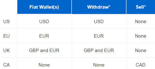 Table lists all supported PayPal transactions by region