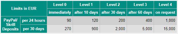 VirWox Limits